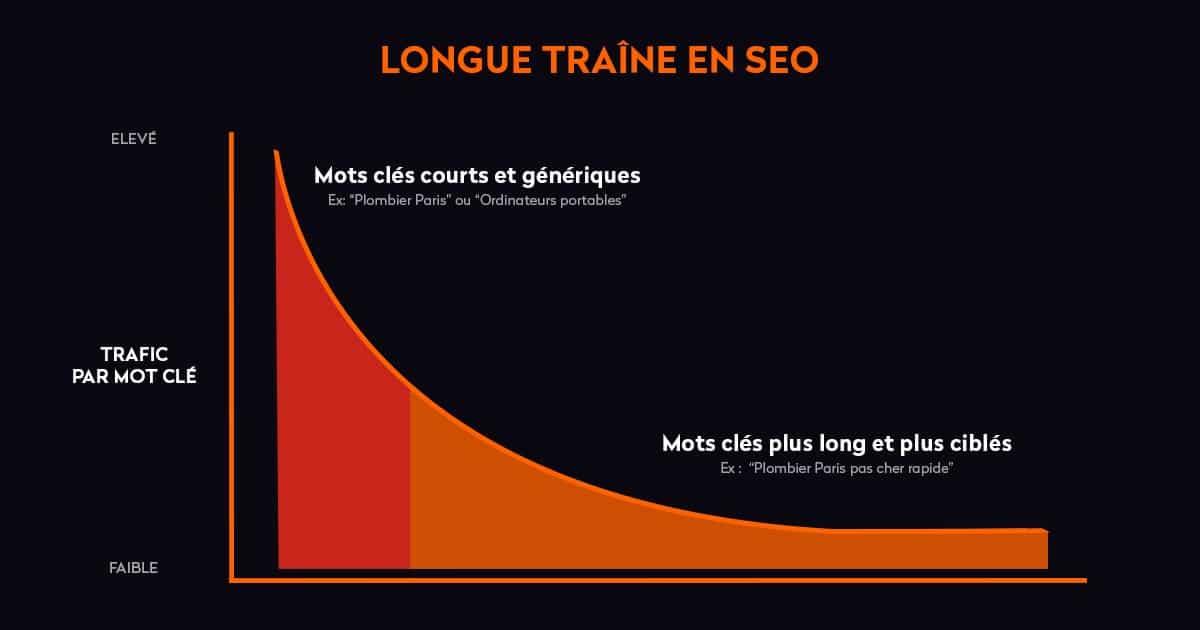 longue traine google