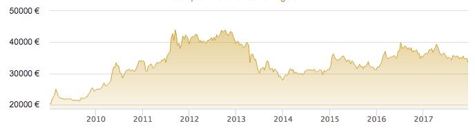 investir dans l or