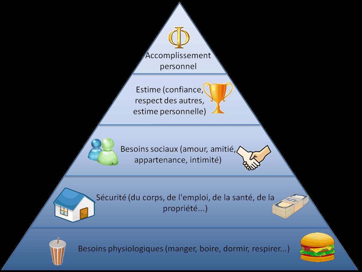 marketing pyramide de maslow