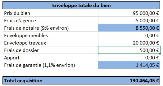 calcul rendement location